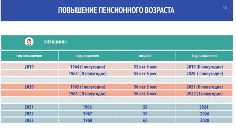 Как будет происходить повышение возраста выхода на пенсию: таблицы